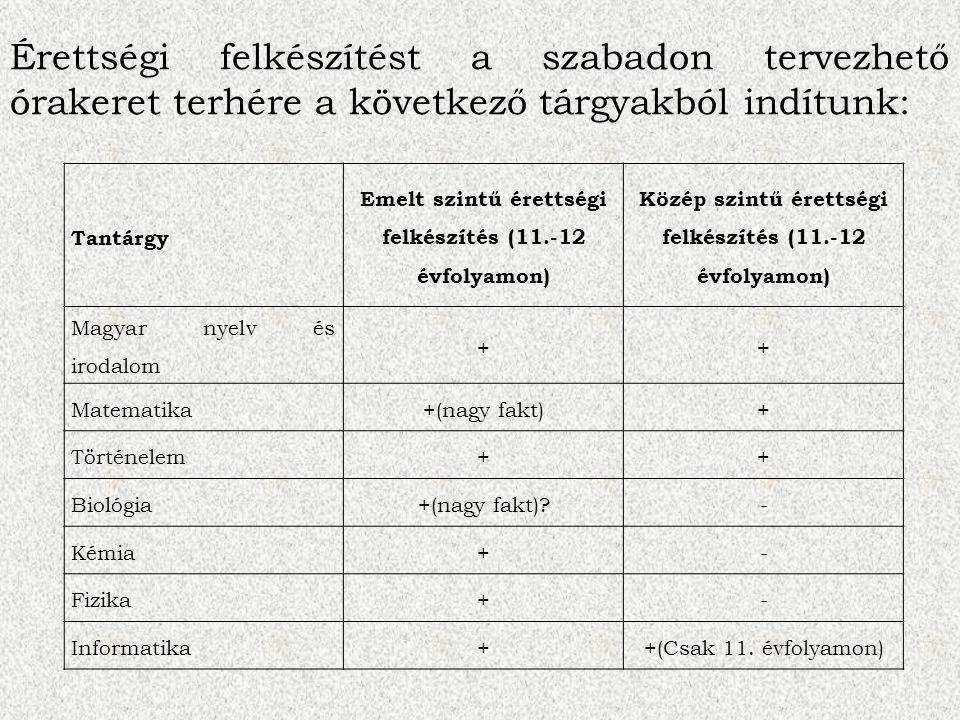 Tantárgy Emelt szintű érettségi felkészítés (11.-12 évfolyamon) Közép szintű érettségi felkészítés (11.-12 évfolyamon) Magyar nyelv és irodalom ++ Matematika+(nagy fakt)+ Történelem++ Biológia+(nagy fakt)?- Kémia+- Fizika+- Informatika++(Csak 11.