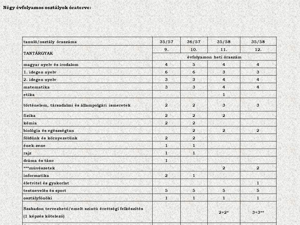 tanuló/osztály óraszáma35/5736/5735/58 TANTÁRGYAK 9.10.11.12.