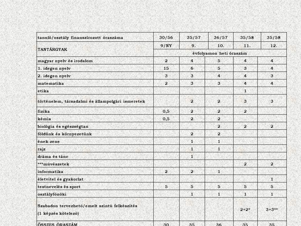tanuló/osztály finanszírozott óraszáma30/5635/5736/5735/58 TANTÁRGYAK 9/NY9.10.11.12.