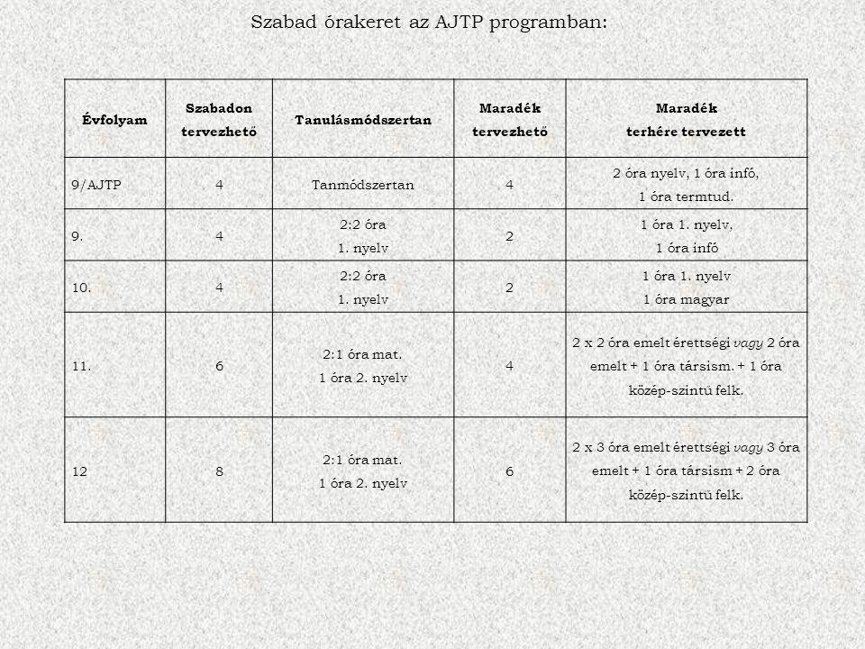 Évfolyam Szabadon tervezhető Tanulásmódszertan Maradék tervezhető Maradék terhére tervezett 9/AJTP4Tanmódszertan4 2 óra nyelv, 1 óra infó, 1 óra termtud.