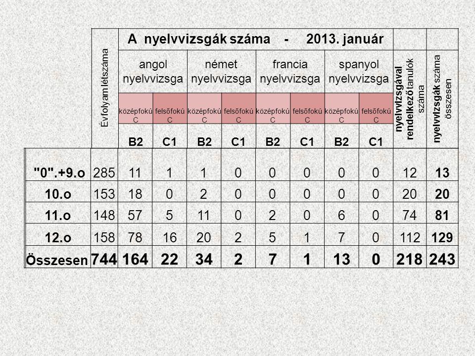 Helyi tanterv óraszámai (2011.évi CXC. tv. 6.
