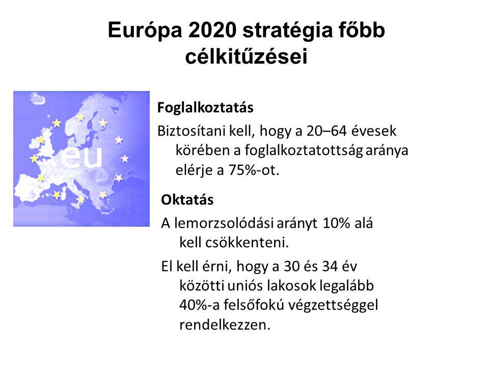 Európa 2020 stratégia főbb célkitűzései Foglalkoztatás Biztosítani kell, hogy a 20–64 évesek körében a foglalkoztatottság aránya elérje a 75%-ot. Okta