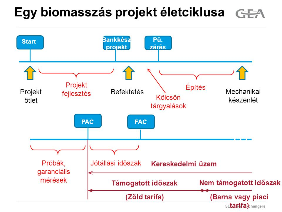 GEA Heat Exchangers Egy biomasszás projekt életciklusa Start Bankkész projekt Pü. zárás Projekt ötlet Befektetés Mechanikai készenlét Projekt fejleszt