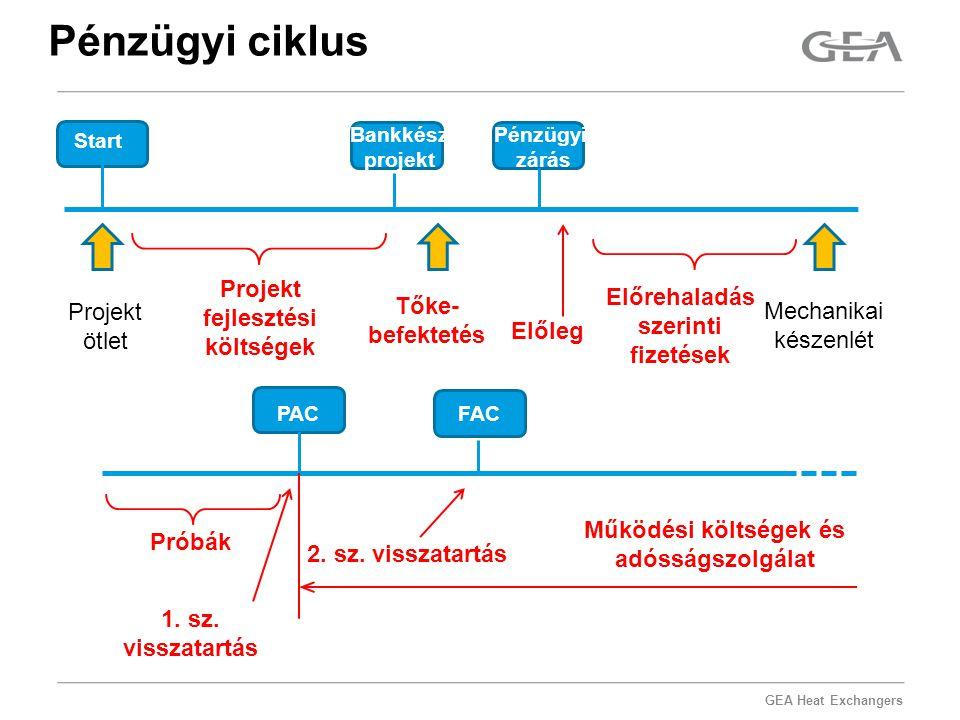 GEA Heat Exchangers Pénzügyi ciklus Start Bankkész projekt Pénzügyi.