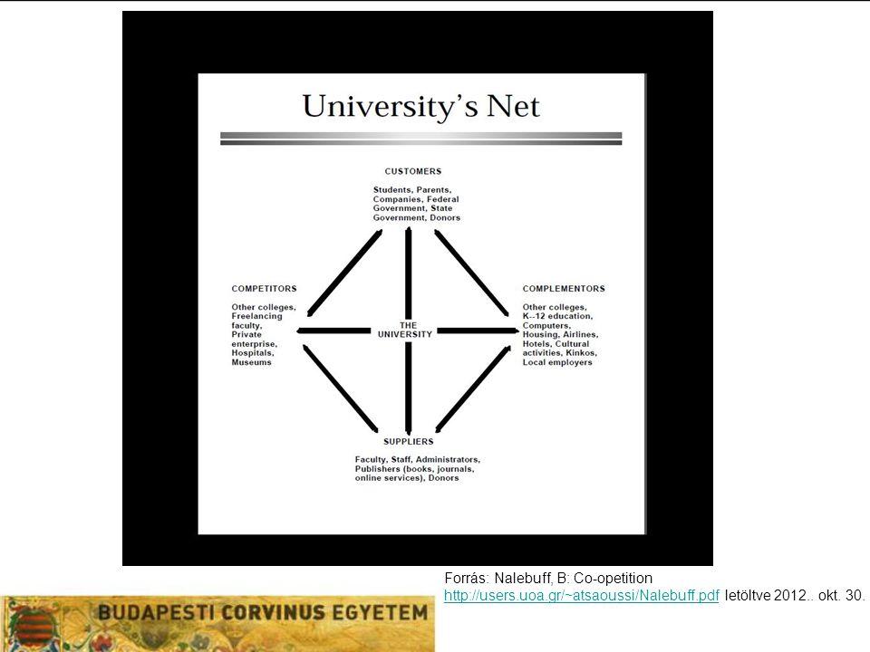 Forrás: Nalebuff, B: Co-opetition http://users.uoa.gr/~atsaoussi/Nalebuff.pdfhttp://users.uoa.gr/~atsaoussi/Nalebuff.pdf letöltve 2012..