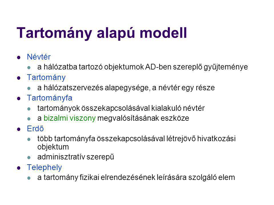 Tartomány alapú modell Névtér a hálózatba tartozó objektumok AD-ben szereplő gyűjteménye Tartomány a hálózatszervezés alapegysége, a névtér egy része