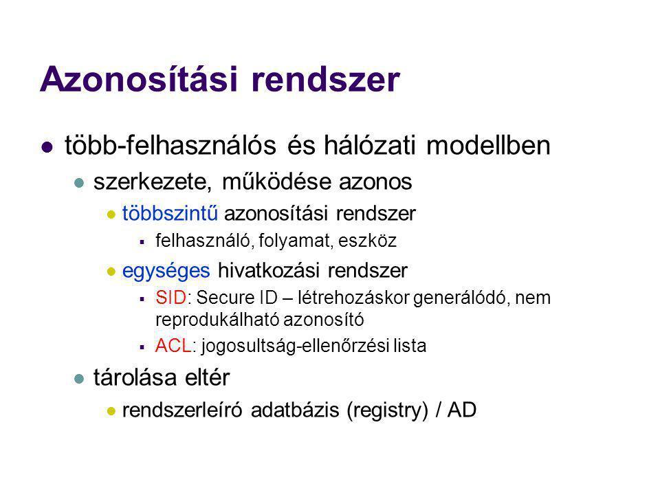 Azonosítási rendszer több-felhasználós és hálózati modellben szerkezete, működése azonos többszintű azonosítási rendszer  felhasználó, folyamat, eszk