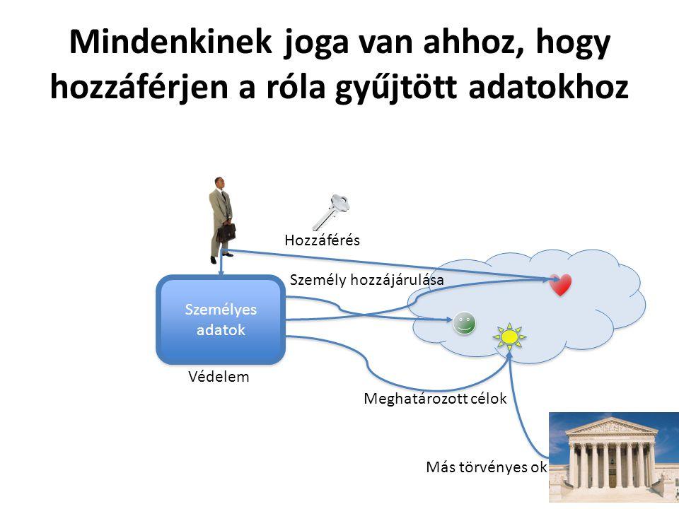 Mindenkinek joga van ahhoz, hogy hozzáférjen a róla gyűjtött adatokhoz Személyes adatok Védelem Meghatározott célok Személy hozzájárulása Más törvényes ok Hozzáférés