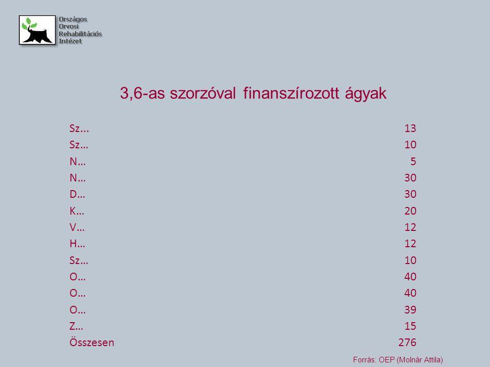 Sz...13 Sz…10 N…5 30 D…30 K…20 V…12 H…12 Sz…10 O…40 O…40 O…39 Z…15 Összesen276 3,6-as szorzóval finanszírozott ágyak Forrás: OEP (Molnár Attila)