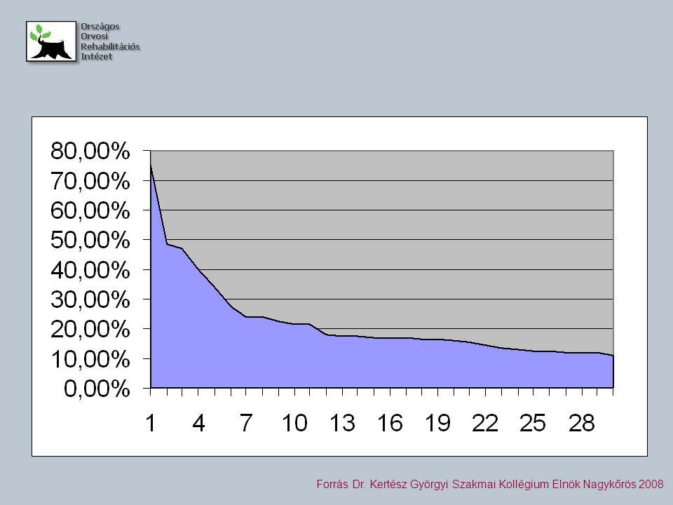 10 %-ON FELÜLI HALÁLOZÁS A REHABILITÁCIÓS OSZTÁLYOKON 2007 Forrás Dr.