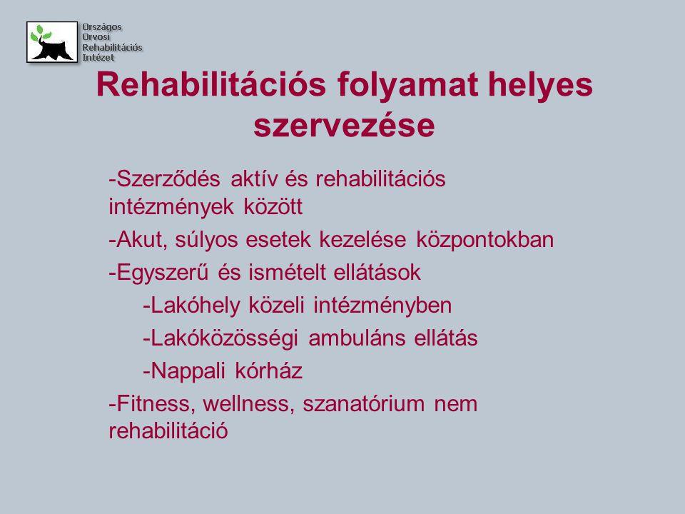 Rehabilitációs folyamat helyes szervezése -Szerződés aktív és rehabilitációs intézmények között -Akut, súlyos esetek kezelése központokban -Egyszerű és ismételt ellátások -Lakóhely közeli intézményben -Lakóközösségi ambuláns ellátás -Nappali kórház -Fitness, wellness, szanatórium nem rehabilitáció