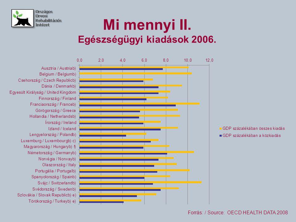 Néhány jellemző adat Magyarországról II.2000.2004.2005.2006.