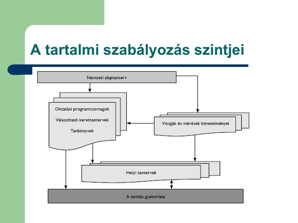 A tartalmi szabályozás szintjei
