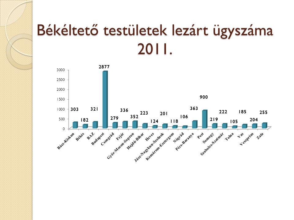 Békéltető testületek lezárt ügyszáma 2011.