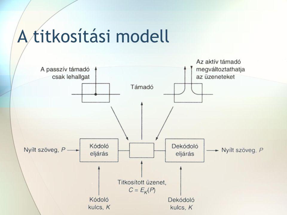 A titkosítási modell
