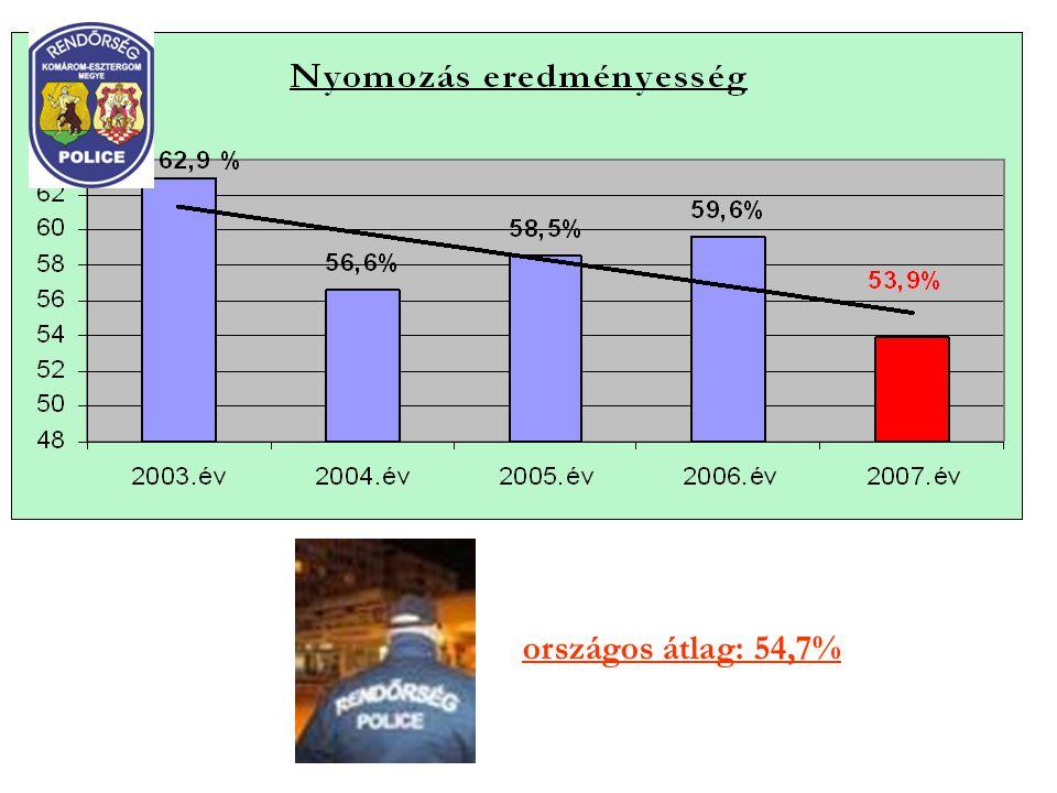 országos átlag: 54,7%