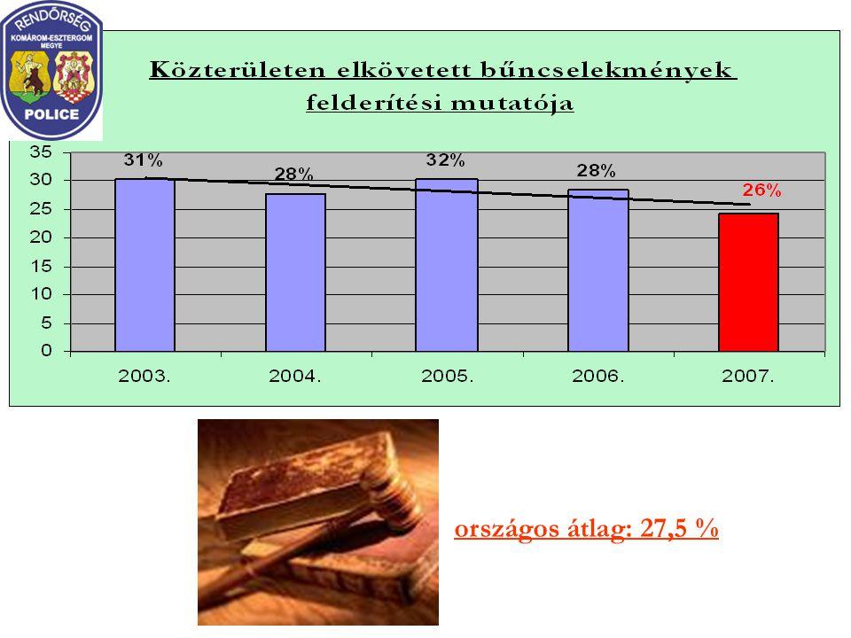 országos átlag: 27,5 %