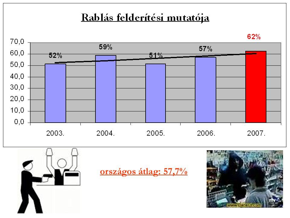 országos átlag: 57,7%