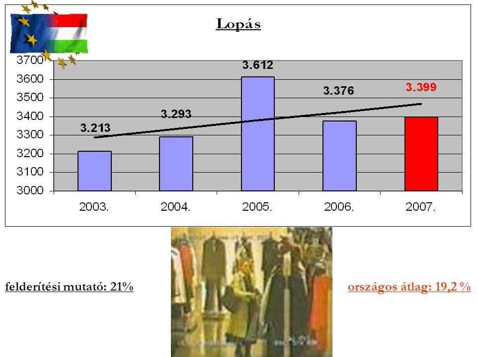 felderítési mutató: 21% országos átlag: 19,2 %