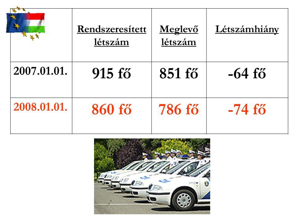 Rendszeresített létszám Meglevő létszám Létszámhiány 2007.01.01. 915 fő851 fő-64 fő 2008.01.01. 860 fő786 fő-74 fő