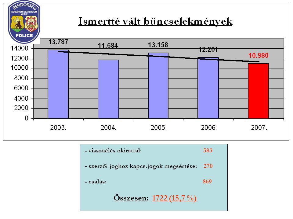 - visszaélés okirattal: 583 - szerzői joghoz kapcs.jogok megsértése: 270 - csalás: 869 Összesen: 1722 (15,7 %)