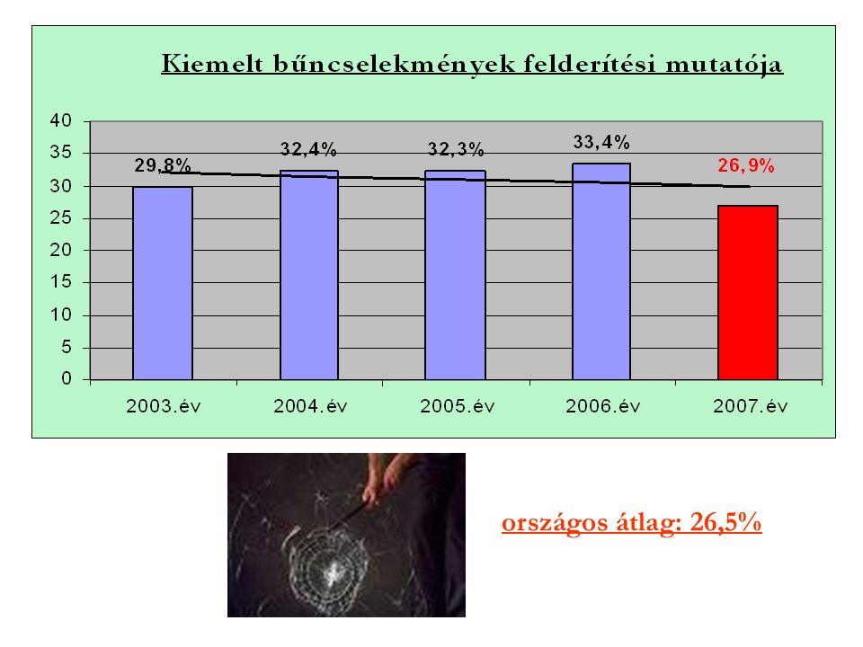 felderítési er.: 95-99 % között országos átlag: 94,7%
