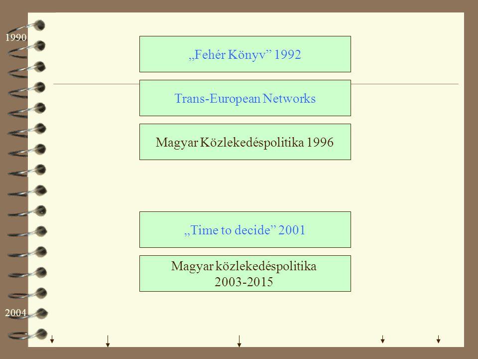 """Fehér Könyv"" 1992 Trans-European Networks Magyar közlekedéspolitika 2003-2015 Magyar Közlekedéspolitika 1996 ""Time to decide"" 2001 1990 2004"