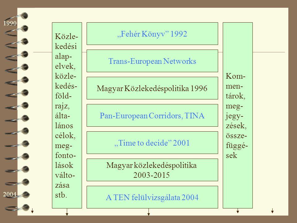 """Fehér Könyv"" 1992 Trans-European Networks Magyar közlekedéspolitika 2003-2015 Magyar Közlekedéspolitika 1996 ""Time to decide"" 2001 Pan-European Corri"