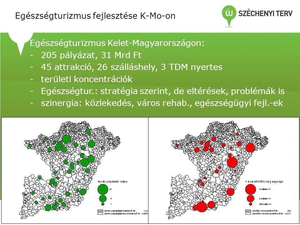 Egészségturizmus fejlesztése K-Mo-on Egészségturizmus Kelet-Magyarországon: -205 pályázat, 31 Mrd Ft -45 attrakció, 26 szálláshely, 3 TDM nyertes -ter