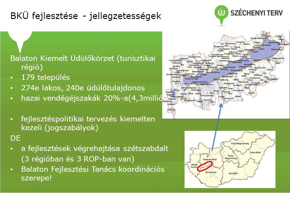BKÜ fejlesztése - jellegzetességek Balaton Kiemelt Üdülőkörzet (turisztikai régió) 179 település 274e lakos, 240e üdülőtulajdonos hazai vendégéjszakák