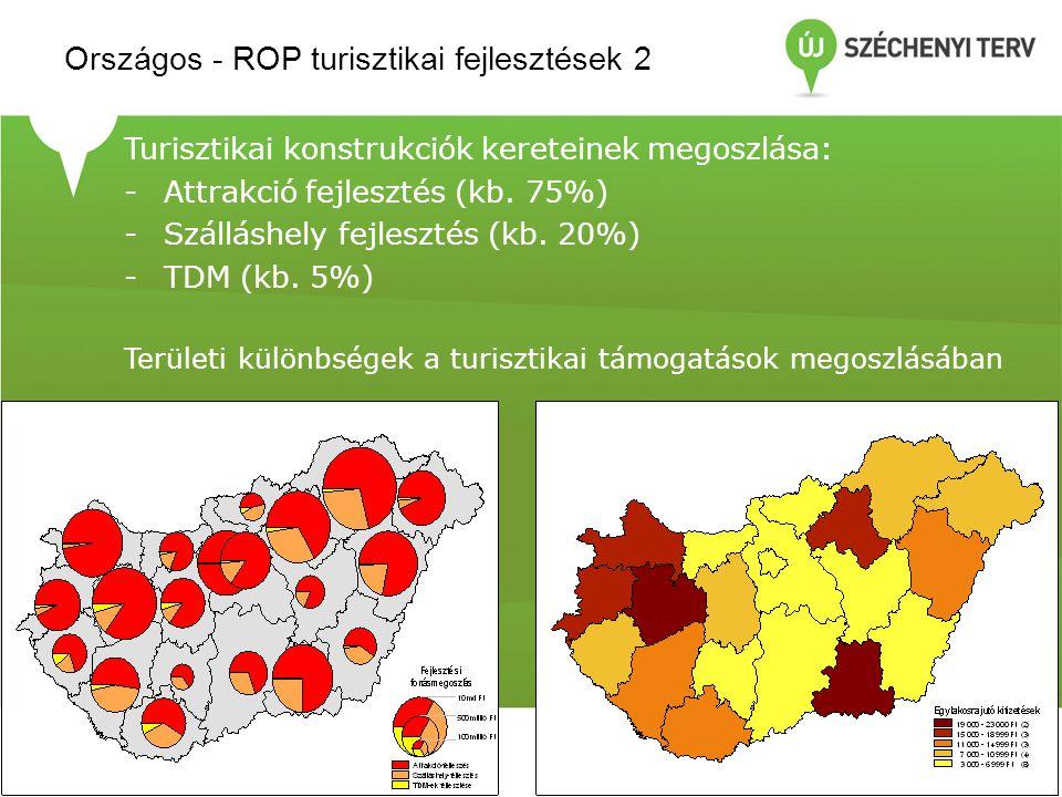 Turisztikai konstrukciók kereteinek megoszlása: -Attrakció fejlesztés (kb. 75%) -Szálláshely fejlesztés (kb. 20%) -TDM (kb. 5%) Területi különbségek a