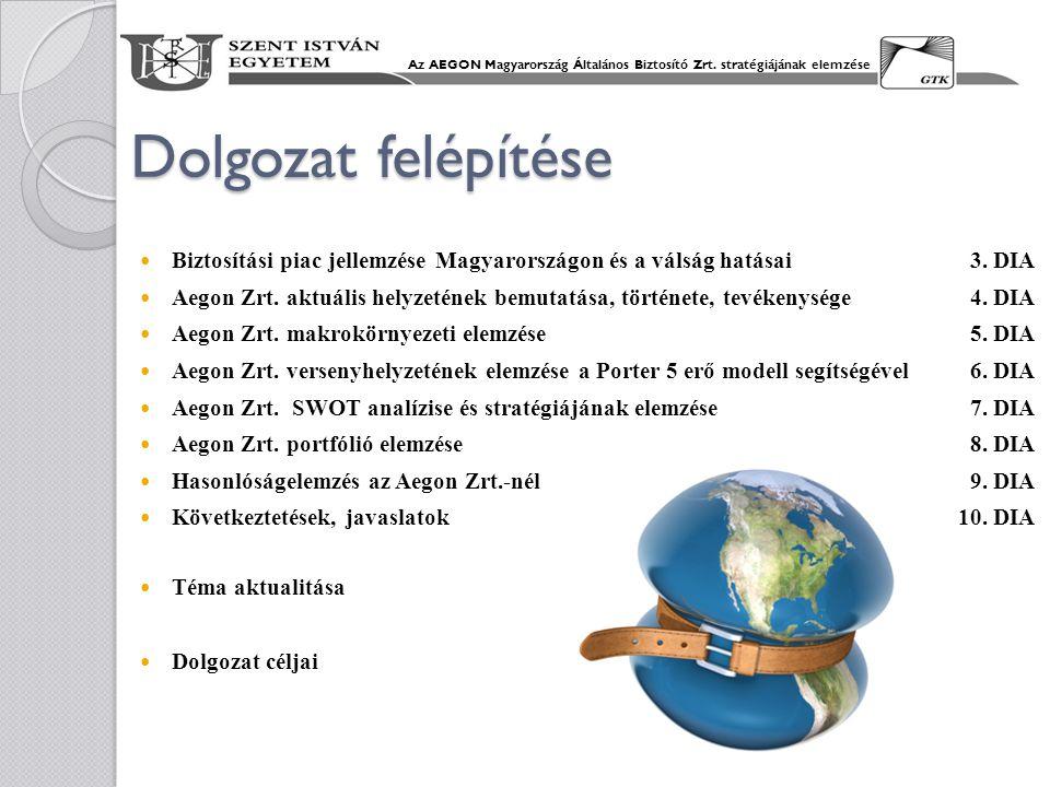 Dolgozat felépítése Biztosítási piac jellemzése Magyarországon és a válság hatásai3. DIA Aegon Zrt. aktuális helyzetének bemutatása, története, tevéke