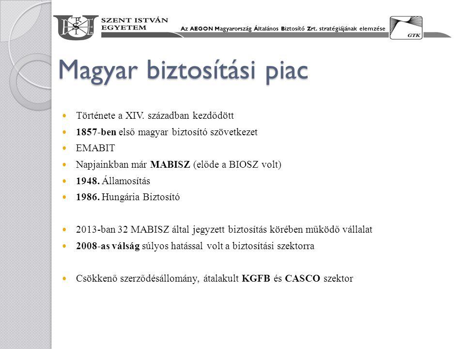Magyar biztosítási piac Története a XIV. században kezdődött 1857-ben első magyar biztosító szövetkezet EMABIT Napjainkban már MABISZ (előde a BIOSZ v