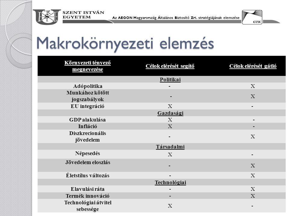 Makrokörnyezeti elemzés Az AEGON Magyarország Általános Biztosító Zrt. stratégiájának elemzése Környezeti tényező megnevezése Célok elérését segítőCél