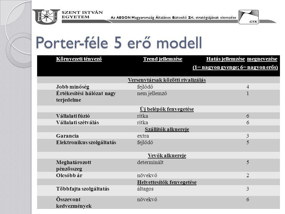 Porter-féle 5 erő modell Környezeti tényező Trend jellemzése Hatás jellemzése megnevezése (1= nagyon gyenge; 6= nagyon erős) Versenytársak közötti riv