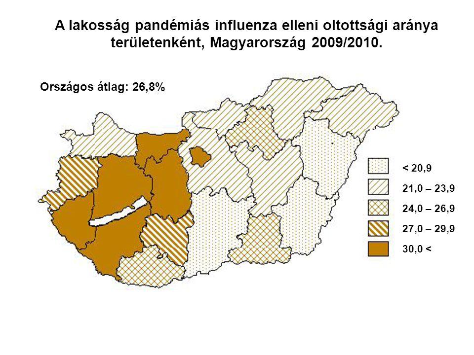 < 20,9 21,0 – 23,9 24,0 – 26,9 27,0 – 29,9 30,0 < A lakosság pandémiás influenza elleni oltottsági aránya területenként, Magyarország 2009/2010. Orszá