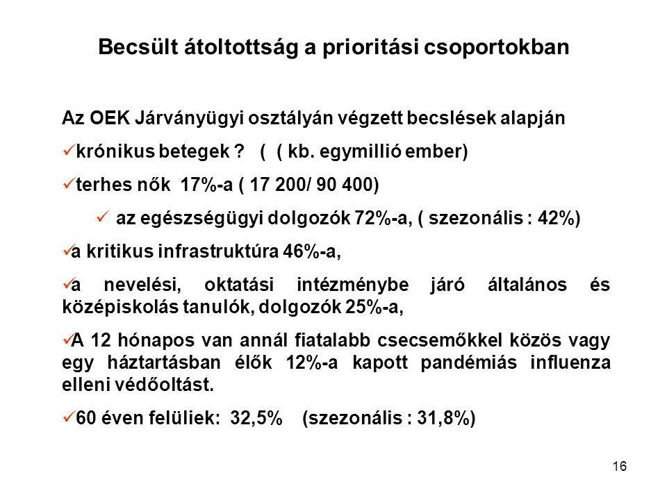 16 Becsült átoltottság a prioritási csoportokban Az OEK Járványügyi osztályán végzett becslések alapján krónikus betegek ? ( ( kb. egymillió ember) te