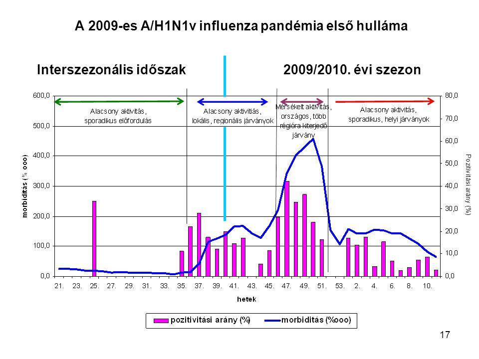 17 A 2009-es A/H1N1v influenza pandémia első hulláma Interszezonális időszak2009/2010. évi szezon Pozitivitási arány (%)