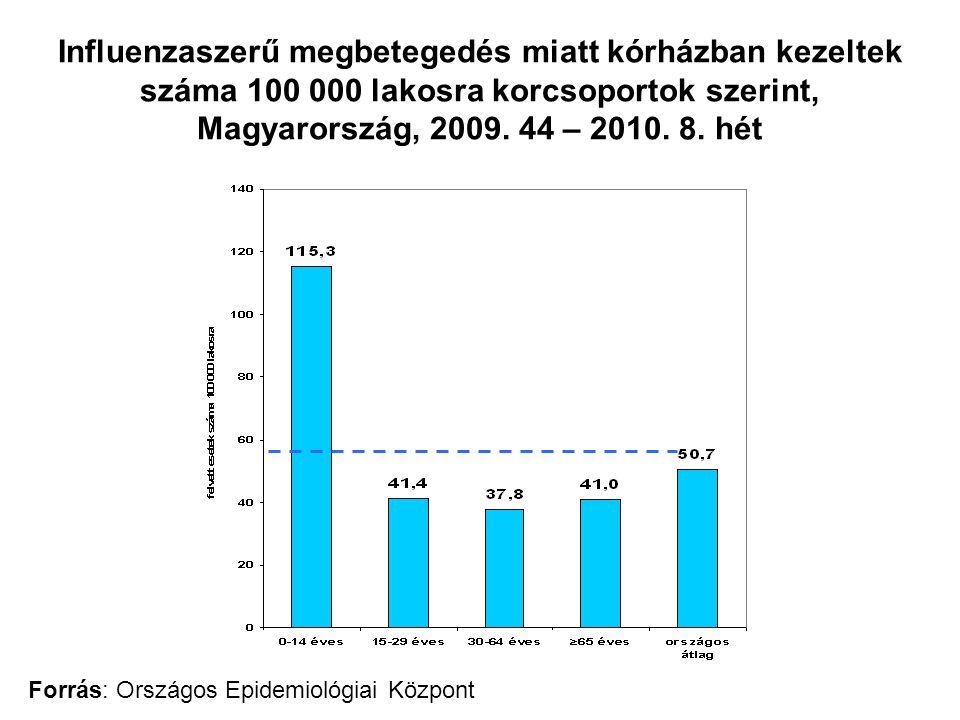 Influenzaszerű megbetegedés miatt kórházban kezeltek száma 100 000 lakosra korcsoportok szerint, Magyarország, 2009. 44 – 2010. 8. hét Forrás: Országo