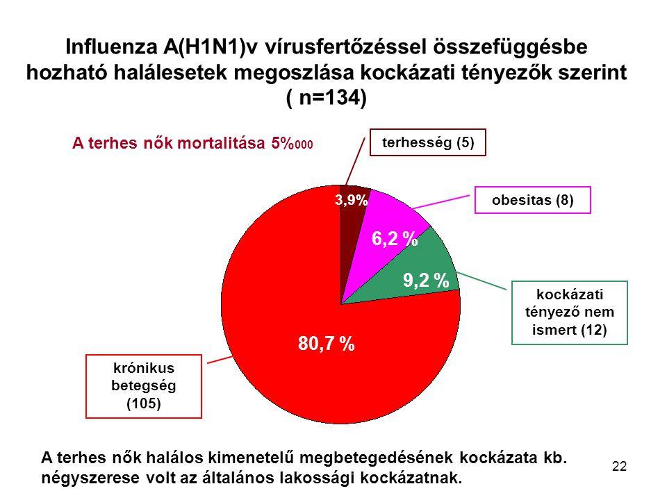 22 Influenza A(H1N1)v vírusfertőzéssel összefüggésbe hozható halálesetek megoszlása kockázati tényezők szerint ( n=134) 80,7 % 9,2 % 6,2 % 3,9% terhes