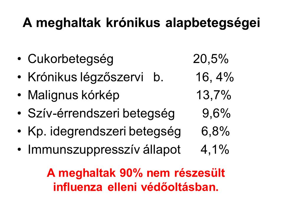 A meghaltak krónikus alapbetegségei Cukorbetegség 20,5% Krónikus légzőszervi b. 16, 4% Malignus kórkép 13,7% Szív-érrendszeri betegség 9,6% Kp. idegre