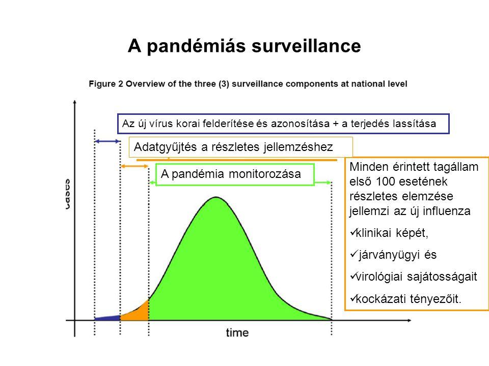 A pandémiás surveillance Minden érintett tagállam első 100 esetének részletes elemzése jellemzi az új influenza klinikai képét, járványügyi és virológ
