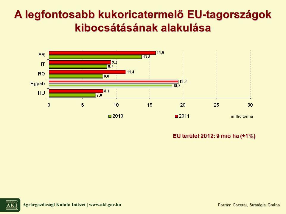 A legfontosabb kukoricatermelő EU-tagországok kibocsátásának alakulása Forrás: Coceral, Stratégie Grains millió tonna EU terület 2012: 9 mio ha (+1%)