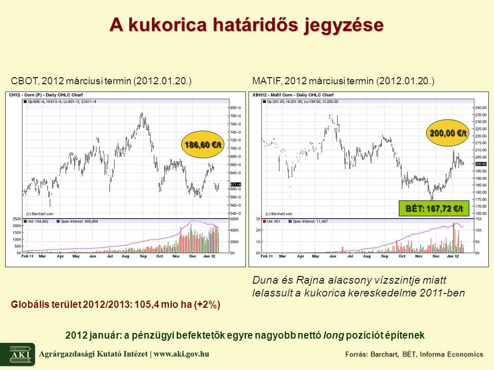 A kukorica határidős jegyzése CBOT, 2012 márciusi termin (2012.01.20.)MATIF, 2012 márciusi termin (2012.01.20.) Duna és Rajna alacsony vízszintje miatt lelassult a kukorica kereskedelme 2011-ben Forrás: Barchart, BÉT, Informa Economics Globális terület 2012/2013: 105,4 mio ha (+2%) 2012 január: a pénzügyi befektetők egyre nagyobb nettó long pozíciót építenek 200,00 €/t 186,60 €/t BÉT: 167,72 €/t