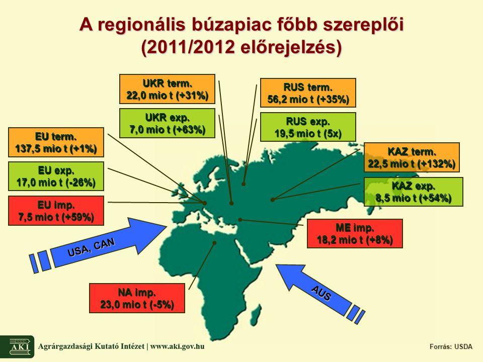 EU term. 137,5 mio t (+1%) UKR term. 22,0 mio t (+31%) RUS term.