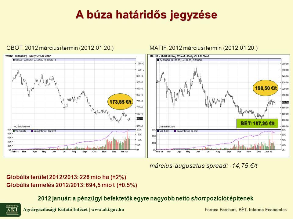 A búza határidős jegyzése CBOT, 2012 márciusi termin (2012.01.20.)MATIF, 2012 márciusi termin (2012.01.20.) március-augusztus spread: -14,75 €/t Forrás: Barchart, BÉT.