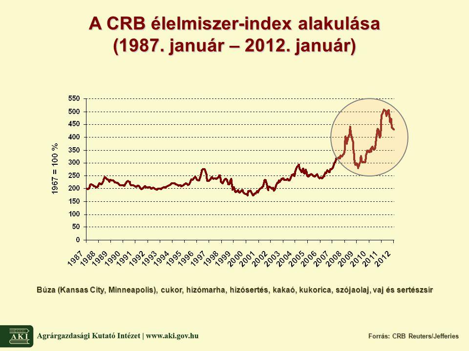 A CRB élelmiszer-index alakulása (1987. január – 2012.