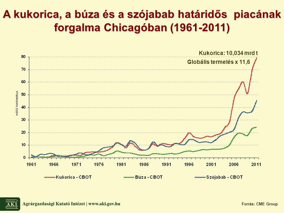 A kukorica, a búza és a szójabab határidős piacának forgalma Chicagóban (1961-2011) Forrás: CME Group Kukorica: 10,034 mrd t Globális termelés x 11,6