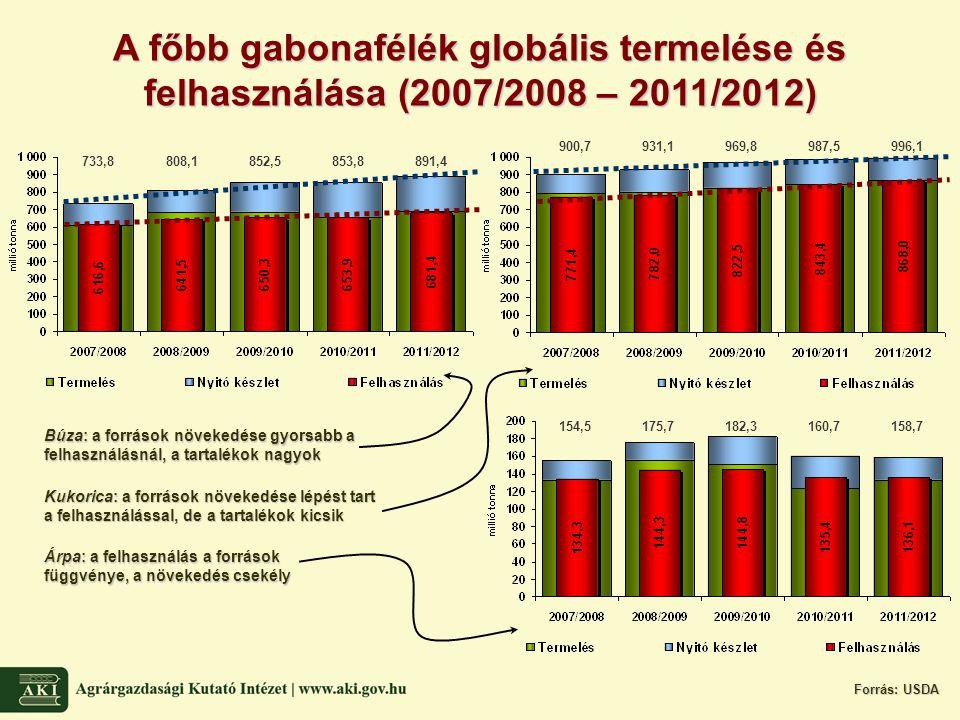 A főbb gabonafélék globális termelése és felhasználása (2007/2008 – 2011/2012) Forrás: USDA 154,5175,7182,3160,7158,7 900,7931,1969,8987,5996,1 733,8808,1852,5853,8891,4 Búza: a források növekedése gyorsabb a felhasználásnál, a tartalékok nagyok Kukorica: a források növekedése lépést tart a felhasználással, de a tartalékok kicsik Árpa: a felhasználás a források függvénye, a növekedés csekély