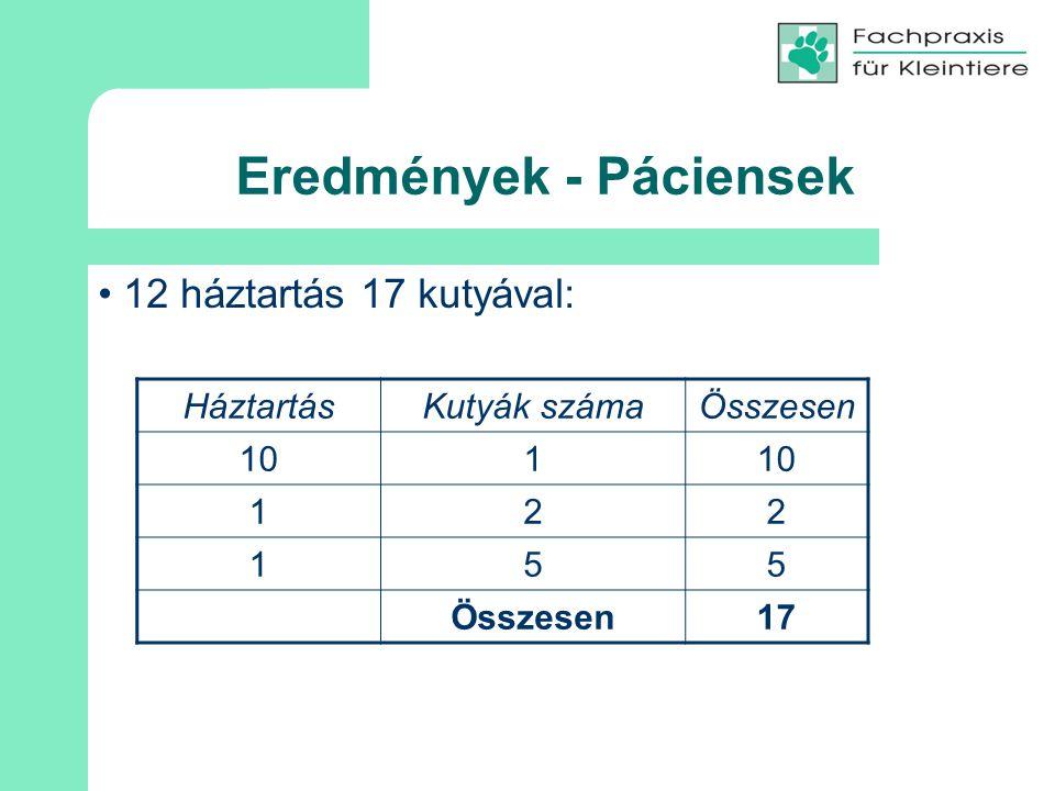 Eredmények - Páciensek 12 háztartás 17 kutyával: HáztartásKutyák számaÖsszesen 101 122 155 Összesen17